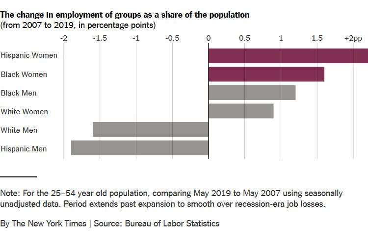 3b17c9f757df Jeanna Smialek: Minority Women Are Winning the Jobs Race in a Record ...